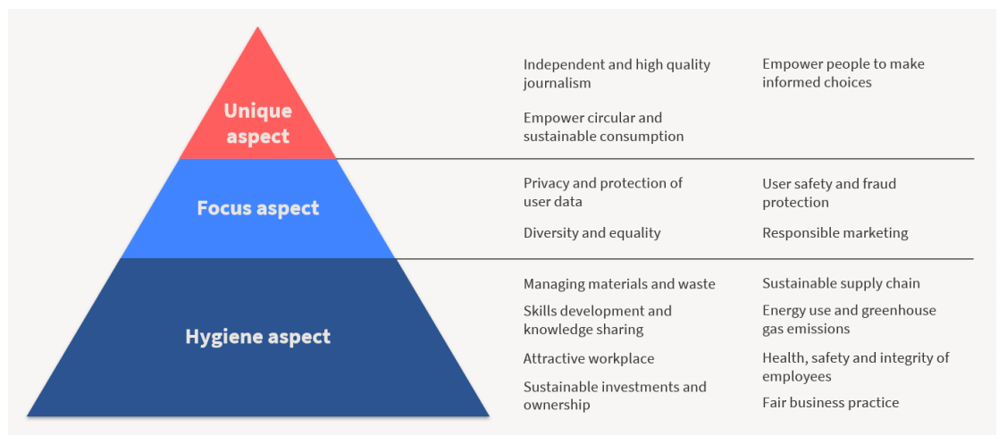 Schibsted's Pyramid of sustainability priorities: at the bottom, hygiene aspects; in the middle, focus aspects; at the top, unique aspects