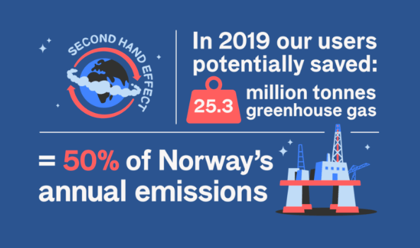 Infographic showing Schibsted's emissions savings from its marketplaces in 2019 - equal to 50% of Norway's entire emissions that year